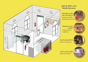 إرشادات الأمن والسلامة في المطبخ